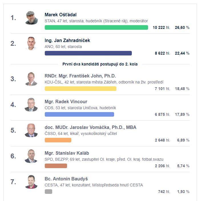 Výsledky prvního kola senátních voleb.JPG